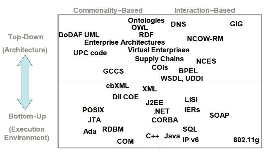 Semantic primes